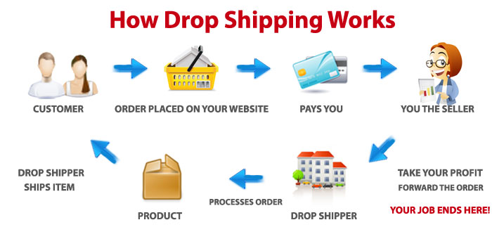 eceb4c71050e Our oldest drop-shippers average a 3 to 5 times profit by drop-shipping  with us!